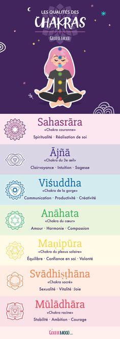 A Short Energy Guide For chakra meditation art Mindfullness Meditation, Easy Meditation, Meditation Quotes, Chakra Meditation, Kundalini Yoga, Guided Meditation, Meditation Scripts, 7 Chakras, Anahata Chakra