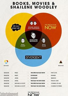 Awesome Venn Diagram of Shailene Woodley and these three greats books --> movies