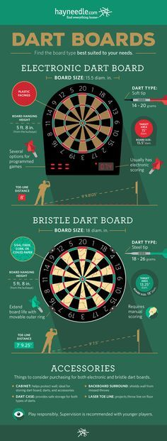 Dart Board Buying Guide Infographic.