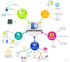 Monitor, Software, Free Infographic Maker, How To Create Infographics, Hardware, Definitions, High Definition, Map, Location Map