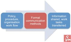 Website explains what are formal communication methods, fitting these into the workplace, purpose of them and the structure. Communication Methods, Effective Communication, Staff Bulletin Boards, Business Emails, Body Language, Workplace, Presentation, At Least, Job Description