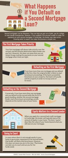 What Happens if You Default on a Second Mortgage Loan? - Infographic