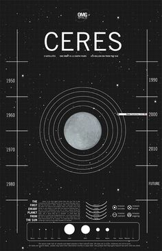 Ceres is the first dwarf planet from the sun, but it was considered the fifth planet from the sun for nearly fifty years after it was first discovered in 1801.