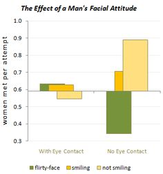 Eye contact plays a huge deal in human interaction, and with artificial.