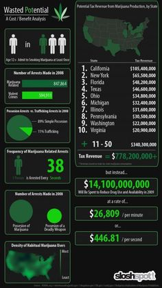 See this Pot Tax Revenues !