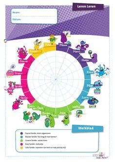 Materialen | Skozok Leren Leren Visible Learning, Coaching, Education, School, Kids, Theory, First Grade, Training, Young Children