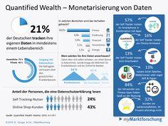 Studie Monetarisierung von Self Tracking-Daten hat großes Potenzial