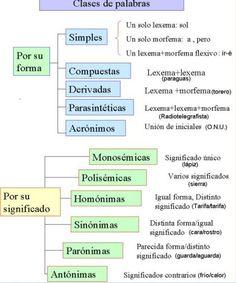 Clases de palabras Spanish Grammar, Spanish Vocabulary, Spanish Language, Spanish Worksheets, Spanish Teaching Resources, English Posters, High School Spanish, Flipped Classroom, Teaching Writing
