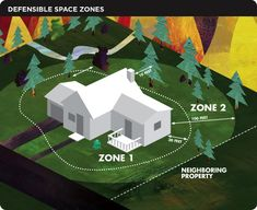 Creating defensible space is essential to improve your home's chance of surviving a wildfire. It's the buffer you create between a building on your property and the grass, trees, shrubs, or any wildland area that surround it. This space is needed to slow or stop the spread of wildfire and it protects your home from catching fire – either from direct flame contact or radiant heat. Defensible space is also important for the protection of the firefighters defending your home.