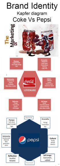 Identità di marca. Coca cola e pepsi messi a confronto #themarketingis