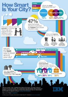 Infographic: How Smart Is Your City?