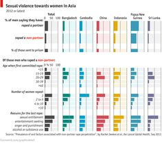 Daily chart: Too much of a bad thing | The Economist Gender issues: Rape http://www.economist.com/blogs/graphicdetail/2013/09/daily-chart-7