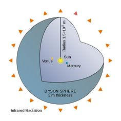 A variant of the speculative Dyson sphere. Such large scale artifacts would drastically alter the spectrum of a star.