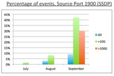 Reflection DDoS Attacks Continue to be dangerous in Q3 2014