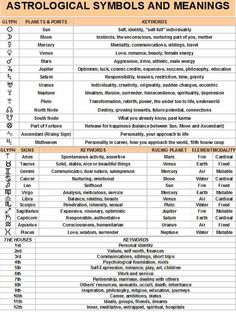 astrology zodiac chart -