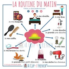 Morning routine in French French Expressions, French Verbs, French Phrases, French Grammar, Basic French Words, How To Speak French, Learn French, French Language Lessons, French Language Learning