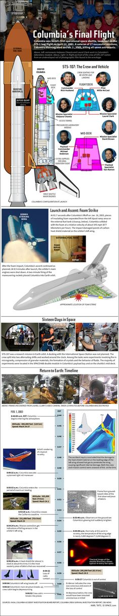 Columbia Space Shuttle Disaster Explained #Infographic