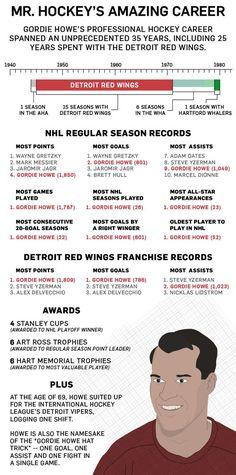Hockey News, Youth Hockey, Hockey Stuff, Hockey Puck, Ice Hockey, Hartford Whalers, Red Wings Hockey, Detroit Sports, Hockey Shirts