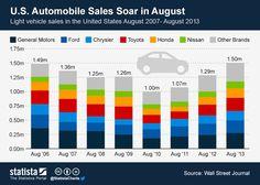 Infographic: U.S. Automobile Sales Soar in August | Statista