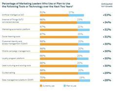 53% of Marketers Plan To Adopt Artificial Intelligence In Two Years