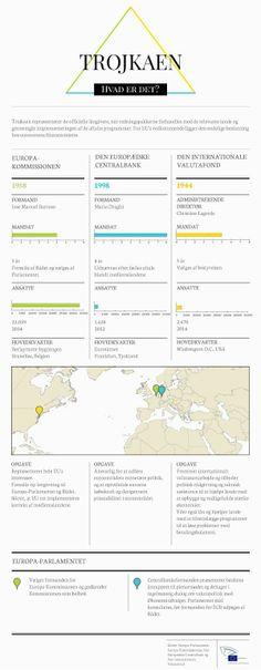 Infografik om trojkaen: tidslinje for redningspakker og organisationerne i Trojkaen