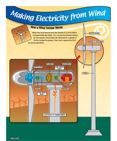 Making electricity from wind. Southern California Edison