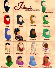 According to my Muslim friends, the Qur'an doesn't specify HOW a Muslim woman must cover her head, only that it must be covered. The styles of headcover vary by country or cultural tradition.
