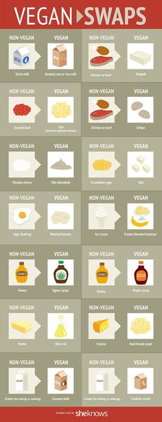 Vegan food swaps