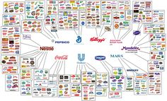 Food infographic General Mills, Kellogg's, and Unilever own just about everything. Infographic Description General Mills, Kellogg's, and Coca Cola, Pepsi, General Mills, San Pellegrino, Toblerone, Lipton, Big Meals, Weight Loss Plans, Shopping
