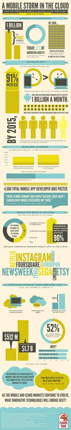 A Mobile Storm In The Cloud[INFOGRAPHIC]