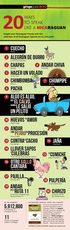 20 ways to speak Nicaraguan Spanish