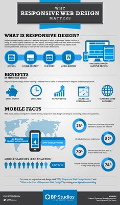 Responsive Web Design {Infographic} Why Responsive Web Design Matters | #infographic #responsivewebdesign