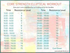 Elliptical Workout for Core Strength. Could be something to do for 30 minutes once a week? -Caitlin More from my site Crush Your Gym Sesh in 35 Minutes With This Bodyweight and Elliptical Workout (POPSUGAR Minutes a Day Fat Burning – Muscle toning Start Losing Weight, Lose Weight, Weight Loss, Crosstrainer Workout, Hiit Elliptical, Elliptical Exercises, Elliptical Machines, Stairmaster Workout, Tummy Workout
