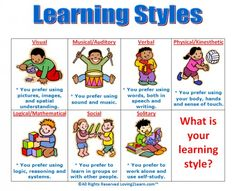 Identifying Learning Styles