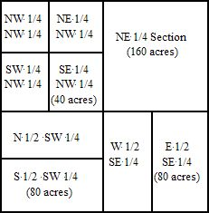 Public land rectangular description chart (not metes and bounds... whole different animal)