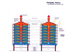 BIOMIMETIC ARCHITECTURE: Green Building in Zimbabwe Modeled After Termite Mounds Eastgate Center Harare Zimbabwe Africa sustainable architec...