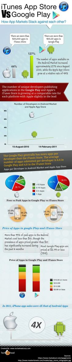 iTunes App Store VS Google Play