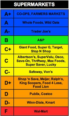 Grading scale of the best and worst Supermarkets on the planet based on a comprehensive analysis of their overall records of social and environmental responsibility.  I have not checked out the validity of this