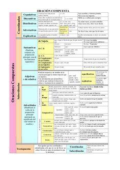 Esquema básico del análisis de oraciones compuestas