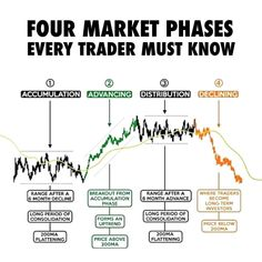 Trade reversal signals in accumulation and distribution phases and trend signals in advancing and declining phases! Trading Quotes, Intraday Trading, Forex Trading, Stock Market Basics, Stock Trading Strategies, Trade Finance, Stock Charts, Investment Tips, Investing Money