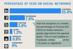 Social Media - Few CEOs at Fortune 500 companies are participating in social media channels: 70% have no social media presence on Facebook, Twitter, LinkedIn, Pinterest, or Google+, according to a new study ...
