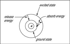 Ground and excited states in the Bohr model. Photons not labelled but can write that in