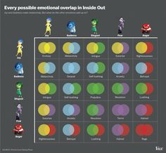 Emotional overlaps from Inside Out
