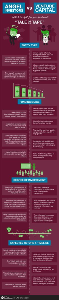 INFOGRAPHIC: What's the Difference Between Angel Investors and Venture Capital? http://quickbooks.intuit.com/r/equity/infographic-whats-the-difference-between-angel-investors-and-venture-capital