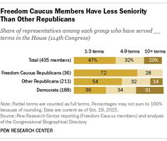 House Freedom Caucus: What is it, and who's in it? | Pew Research Center