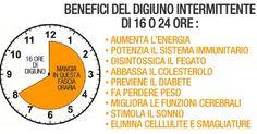 Il digiuno intermittente è una pratica molto famosa, usata sopratutto per perdere peso, migliorare la salute e ottenere altri benefici. M...