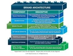 Definition of Brand Architecture