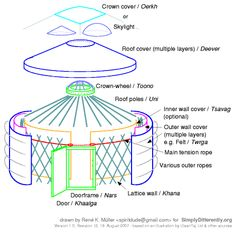 Overview of Yurt/Ger Construction