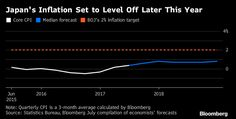 Japanese Inflation Seen Peaking This Autumn, More Economists Say.