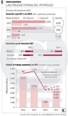 Futuro del petróleo en Colombia